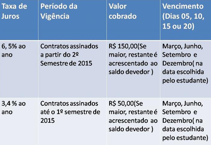 juros do Financiamento Estudantil